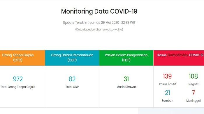 Update Kasus Corona di Maluku Utara Jumat (29/5/2020): 82 ODP, 31 PDP, 139 Positif Covid-19