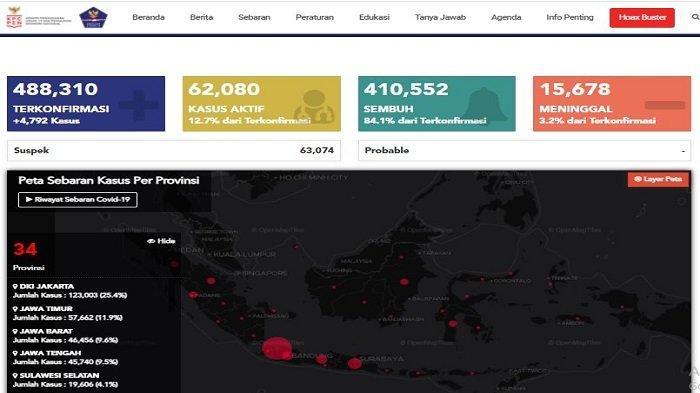 UPDATE Sebaran Virus Corona Indonesia Jumat (20/11/2020): DKI Catat 1.240 Kasus Baru dan 936 Sembuh