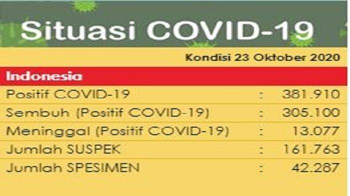 UPDATE Sebaran Virus Corona Indonesia Jumat (23/10/2020): DKI Catat 952 Kasus Baru, Jateng 571