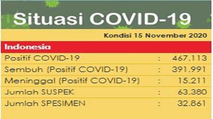Breaking News Tambah 4 106 Total Kasus Virus Corona Indonesia Jadi 467 113 Per 15 November 2020 Tribun Ternate