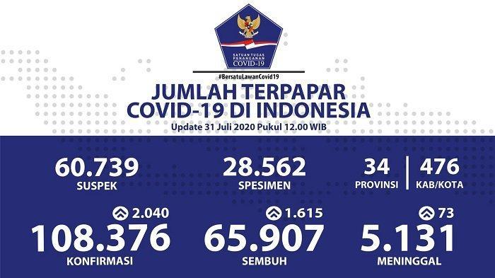 UPDATE Sebaran Virus Corona Indonesia Jumat 31 Juli 2020: DKI Catat 430 Kasus Baru & 405 Sembuh
