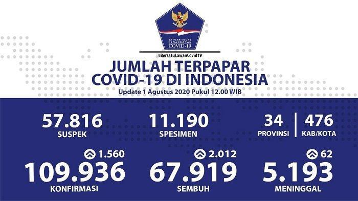 UPDATE Sebaran Virus Corona Indonesia Sabtu (1/8/2020): DKI Catat Kasus Baru dan Sembuh Terbanyak