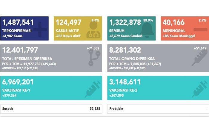 Update Covid-19 di Indonesia Jumat, 26 Maret 2021: Tambah 4.982, Total 1.487.541 Kasus Positif