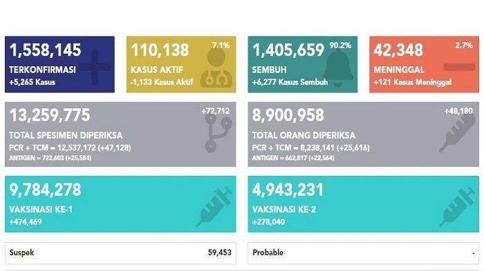 Update Covid-19 di Indonesia Jumat, 9 April 2021: Total 1.558.145 Kasus Positif, 1.405.659 Sembuh