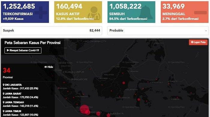 Update Kasus Covid-19 di Indonesia Kamis, 18 Februari 2021: Tambah 9.039 Kasus Baru, 10.546 Sembuh