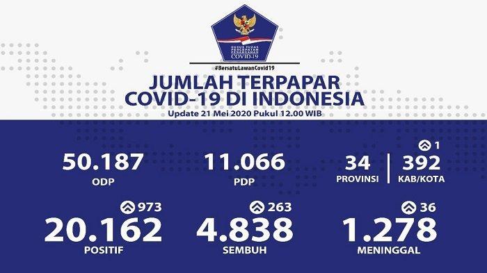 UPDATE Sebaran Virus Corona di Indonesia Kamis (21/5/2020): Jatim Catat 502 Kasus Baru, Total 2.998