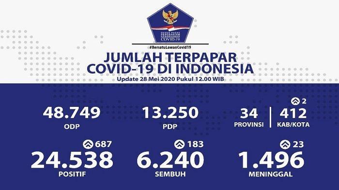 UPDATE Sebaran Virus Corona di Indonesia Kamis (28/5/2020): Jatim Catat 171 Kasus Baru, Total 4.313