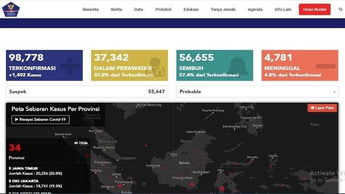 BREAKING NEWS: Tambah 1.492, Jumlah Kasus Virus Corona di Indonesia Jadi 98.778 per 26 Juli 2020