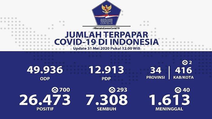 UPDATE Sebaran Virus Corona di Indonesia Minggu (31/5/2020): Jatim Catat 244 Kasus Baru, Total 4.857