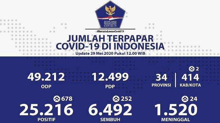 UPDATE Sebaran Virus Corona di Indonesia Jumat (29/5/2020): 8 Provinsi Laporkan Nol Kasus Baru