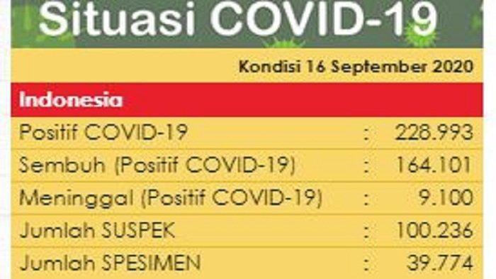 BREAKING NEWS: Tambah 3.963, Total Kasus Virus Corona Indonesia Jadi 228.993 per 16 September 2020
