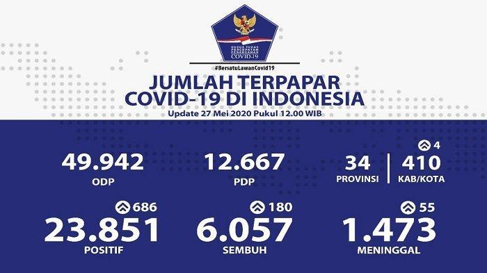 UPDATE Sebaran Virus Corona di Indonesia Rabu (27/5/2020): Jatim Catat 199 Kasus Baru, Total 4.142