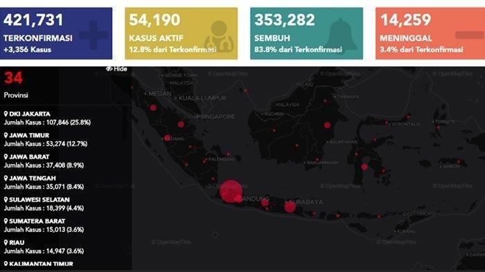UPDATE Sebaran Virus Corona Indonesia Rabu (4/11/2020): DKI Catat 934 Sembuh Harian, Sumbar 668