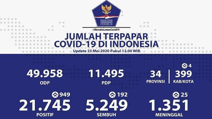 UPDATE Sebaran Virus Corona di Indonesia Sabtu (23/5/2020): Tambah 466, Kasus di Jatim Capai 3.595