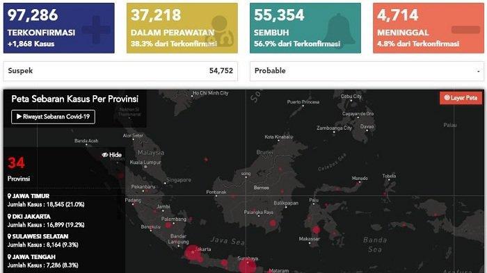 BREAKING NEWS: Tambah 1.868, Jumlah Kasus Virus Corona di Indonesia Jadi 97.286 per 25 Juli 2020