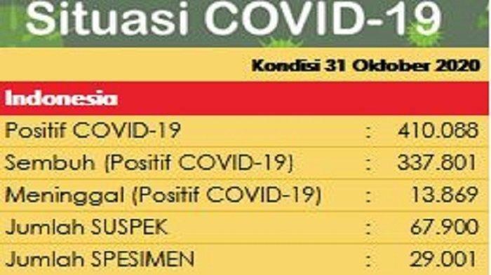 UPDATE Sebaran Virus Corona Indonesia Sabtu (31/10/2020): DKI Catat 750 Kasus Baru, Jateng 617