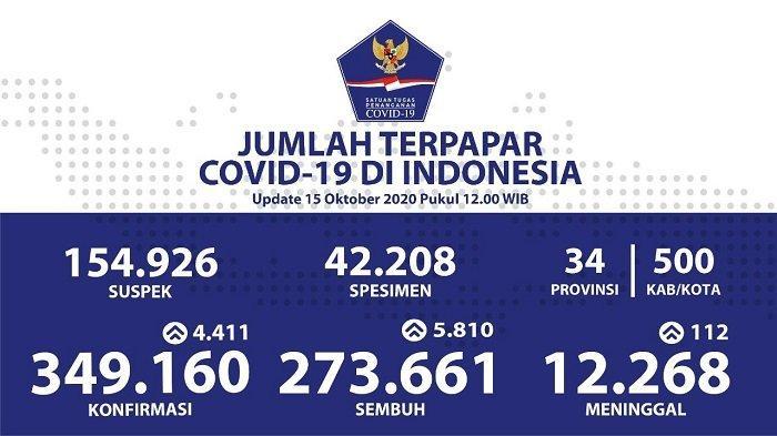 UPDATE Sebaran Virus Corona Indonesia Kamis (15/10): Jateng Catat 2.223 Kasus Sembuh dan DKI 1.050