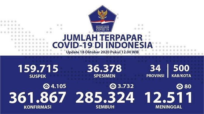 UPDATE Sebaran Virus Corona Indonesia Minggu (18/10/2020): DKI Catat 971 Kasus Baru dan 1.074 Sembuh