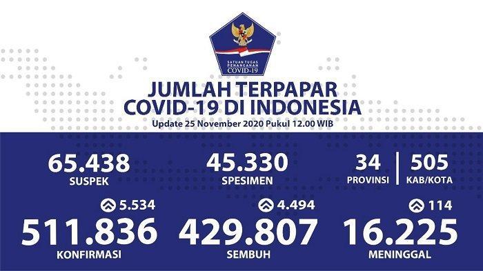 UPDATE Sebaran Virus Corona Indonesia Rabu (25/11/