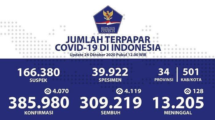 UPDATE Sebaran Virus Corona Indonesia Sabtu (24/10/2020): DKI Catat 1.062 Kasus Baru & 1.155 Sembuh