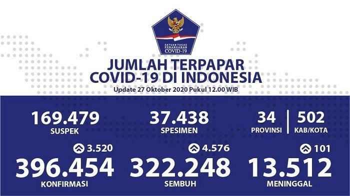 UPDATE Sebaran Virus Corona Indonesia Selasa (27/10/2020): DKI Catat 781 Kasus Baru dan 1.134 Sembuh