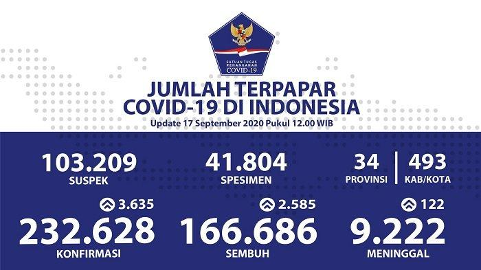 UPDATE Sebaran Virus Corona Indonesia Kamis (17/9/2020): DKI Catat 1.113 Kasus Baru dan 952 Sembuh - Tribun Ternate