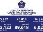 data-kasus-corona-di-indonesia-jumat-1482020.jpg