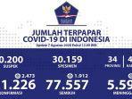 data-kasus-corona-di-indonesia-jumat-782020.jpg