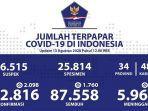 data-kasus-corona-di-indonesia-kamis-1382020.jpg