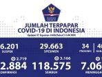 data-kasus-corona-di-indonesia-kamis-2782020.jpg