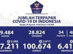 data-kasus-corona-di-indonesia-pada-kamis-2082020.jpg