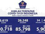 data-kasus-corona-di-indonesia-rabu-1282020.jpg