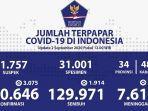 data-kasus-corona-di-indonesia-rabu-292020.jpg