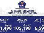 data-kasus-corona-di-indonesia-sabtu-2282020.jpg