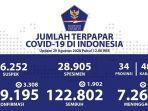data-kasus-corona-di-indonesia-sabtu-2982020.jpg