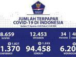 data-kasus-corona-di-indonesia-senin-1782020.jpg