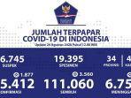 data-kasus-corona-di-indonesia-senin-2482020.jpg