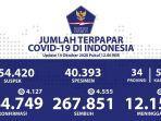 data-sebaran-corona-indonesia-rabu-14102020.jpg