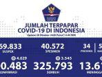 data-sebaran-corona-indonesia-rabu-28102020.jpg