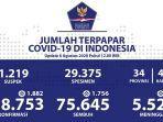 data-sebaran-kasus-corona-di-indonesia-kamis-682020.jpg