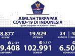 data-sebaran-kasus-corona-di-indonesia-pada-jumat-2182020.jpg