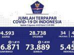 data-sebaran-kasus-corona-di-indonesia-rabu-582020.jpg