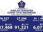 data-sebaran-kasus-corona-di-indonesia-sabtu-1582020.jpg