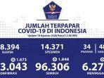 data-sebaran-kasus-corona-di-indonesia-selasa-1882020.jpg