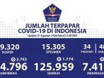 data-sebaran-kasus-corona-di-indonesia-senin-3182020.jpg