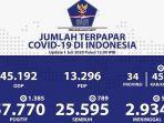 data-sebaran-virus-corona-covid-19-di-indonesia-rabu-172020.jpg