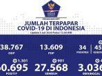 data-sebaran-virus-corona-di-indonesia-jumat-372020.jpg