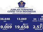 data-sebaran-virus-corona-di-indonesia-rabu-2462020.jpg