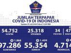 data-sebaran-virus-corona-di-indonesia-sabtu-2572020.jpg