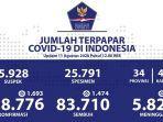 data-virus-corona-di-indonesia-selasa-1182020.jpg